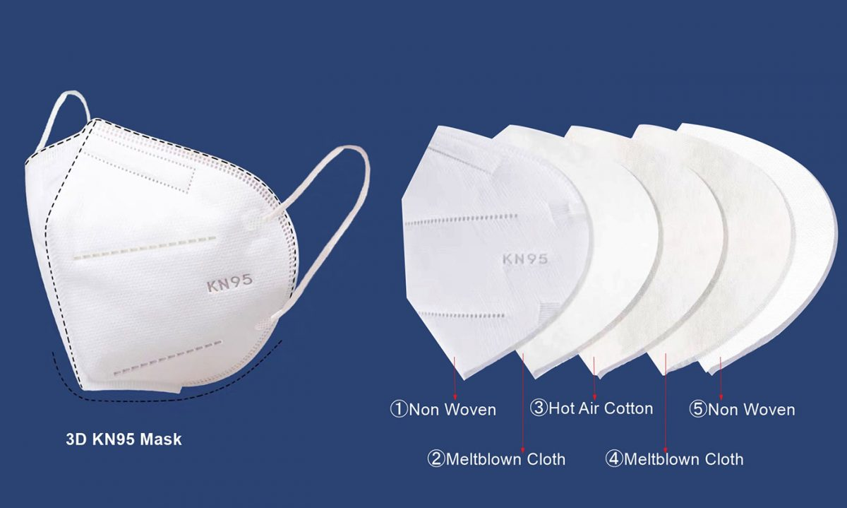 Difference Between KN95 And N95 Masks
